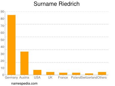 Surname Riedrich