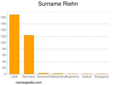 Surname Riehn
