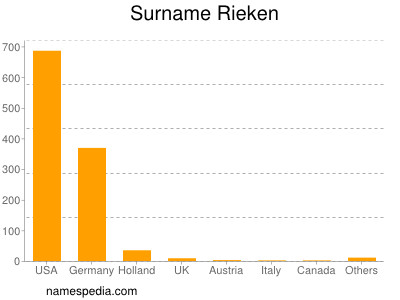 Surname Rieken