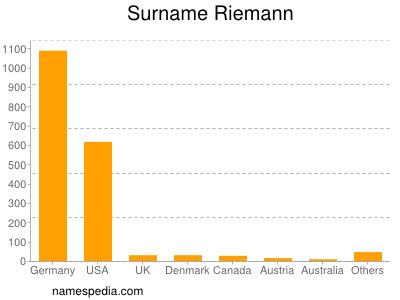 Surname Riemann