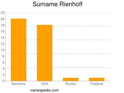 Surname Rienhoff