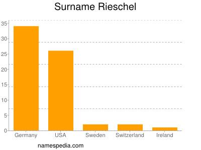 Surname Rieschel
