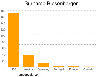 Surname Riesenberger