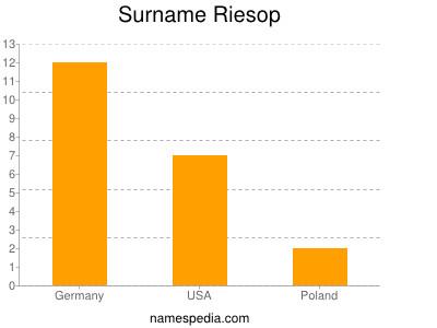Surname Riesop