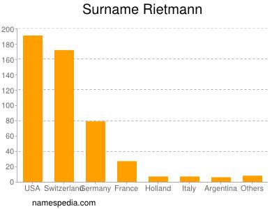 Surname Rietmann
