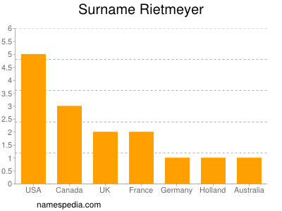 Surname Rietmeyer