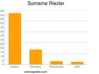 Surname Riezler