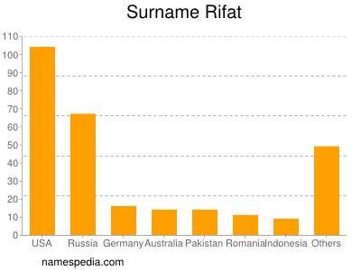Surname Rifat