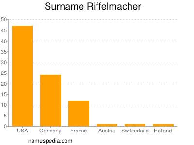 Surname Riffelmacher