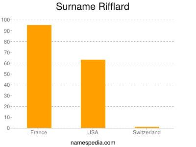 Surname Rifflard