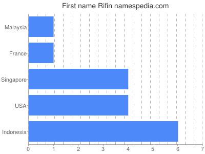Given name Rifin