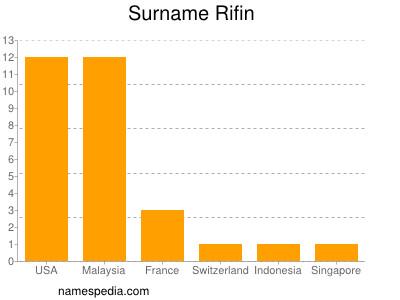 Surname Rifin