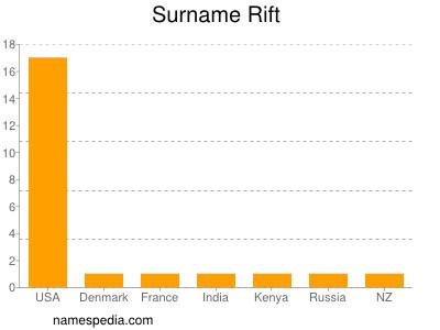 Surname Rift