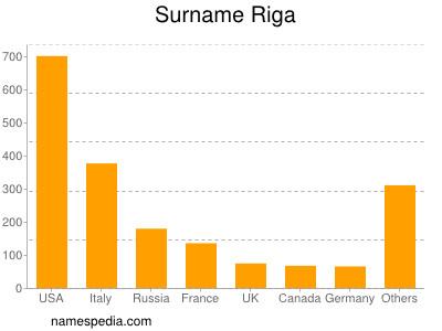 Surname Riga