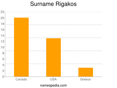 Surname Rigakos