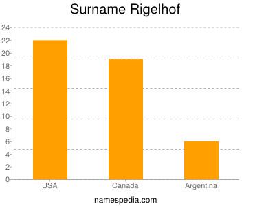 Surname Rigelhof