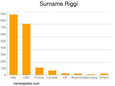 Surname Riggi