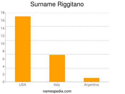 Surname Riggitano