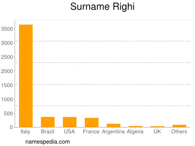 Surname Righi