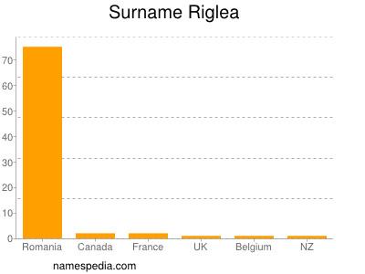 Surname Riglea