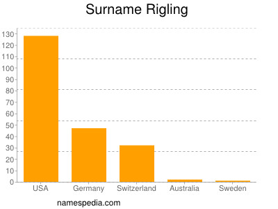 Surname Rigling