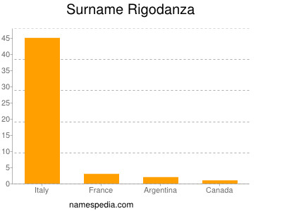 Surname Rigodanza