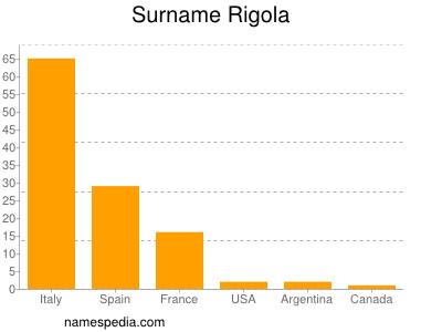 Surname Rigola