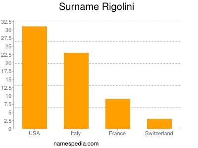Surname Rigolini