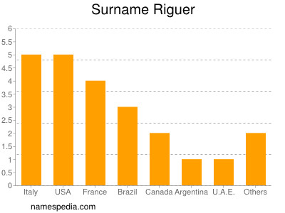 Surname Riguer