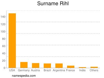 Surname Rihl