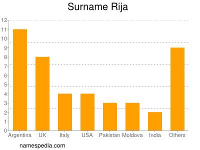 Surname Rija