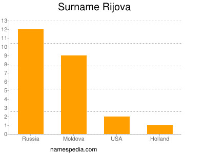Surname Rijova