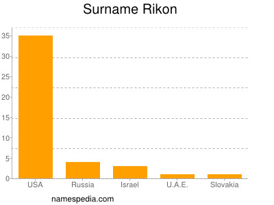 Surname Rikon