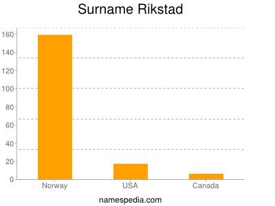 Surname Rikstad