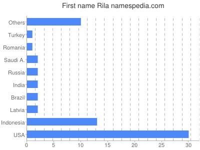 Given name Rila