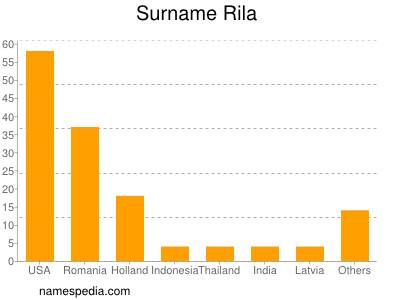 Surname Rila