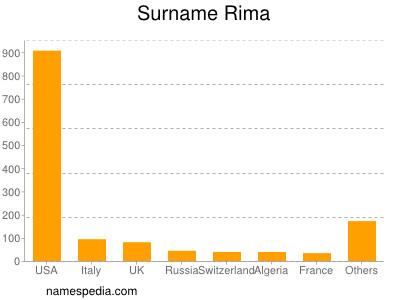 Surname Rima