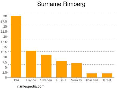 Surname Rimberg