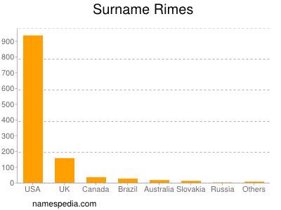 Surname Rimes