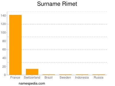 Surname Rimet