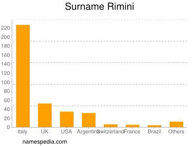 Surname Rimini