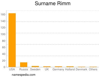 Surname Rimm