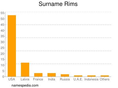 Surname Rims
