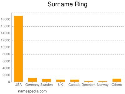 Surname Ring