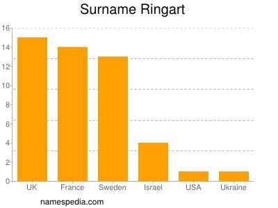 Surname Ringart