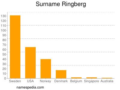 Surname Ringberg