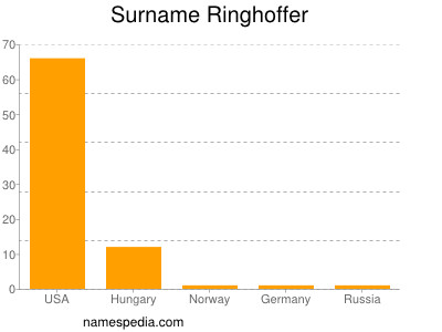 Surname Ringhoffer