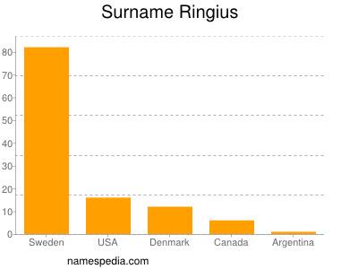 Surname Ringius