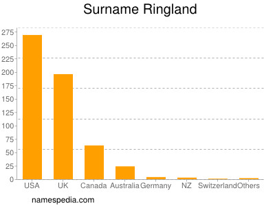Surname Ringland