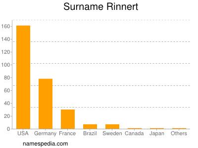 Surname Rinnert